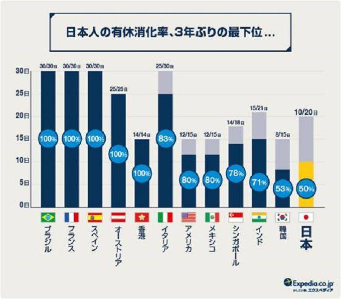 日本人の有給消化率、3年ぶりに世界で最下位に